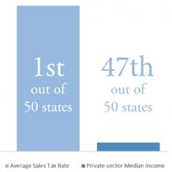 Sales tax vs earnings Small e1587584086852